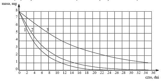 matura z chemii 2012 poziom rozszerzony